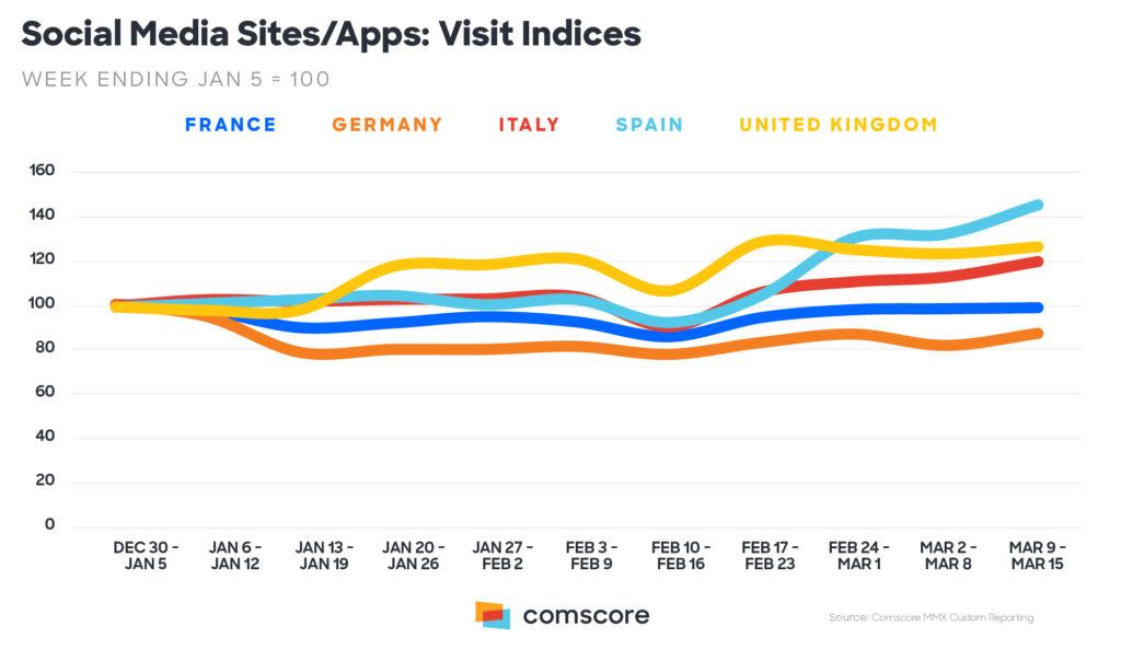 Social Network / App in Europa Comscore